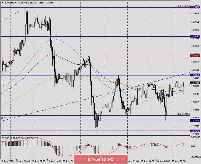 analytics5f476669cad95 - Анализ и прогноз по EUR/USD на 27 августа 2020 года