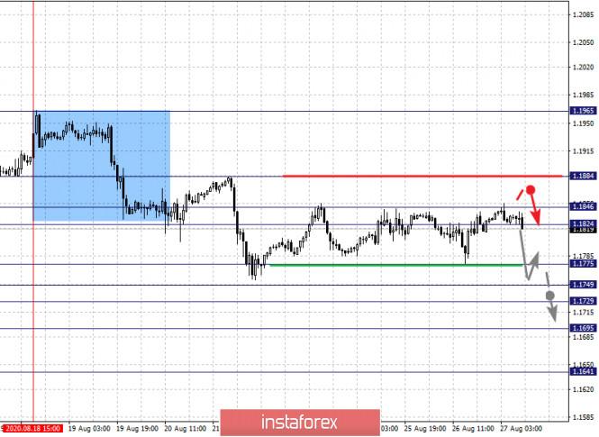 analytics5f4766bea357c - Фрактальный анализ по основным валютным парам на 27 августа