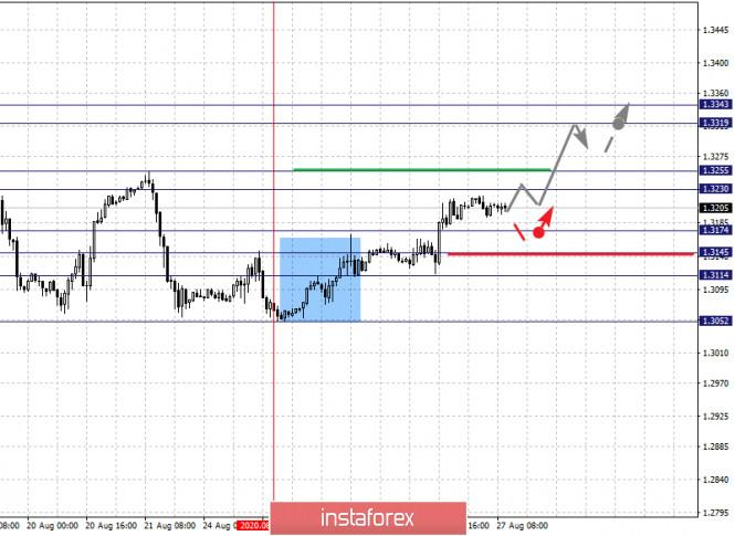 analytics5f4766cba7b4c - Фрактальный анализ по основным валютным парам на 27 августа