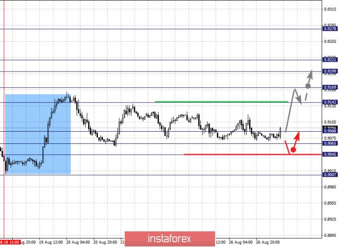 analytics5f4766d7b13b7 - Фрактальный анализ по основным валютным парам на 27 августа