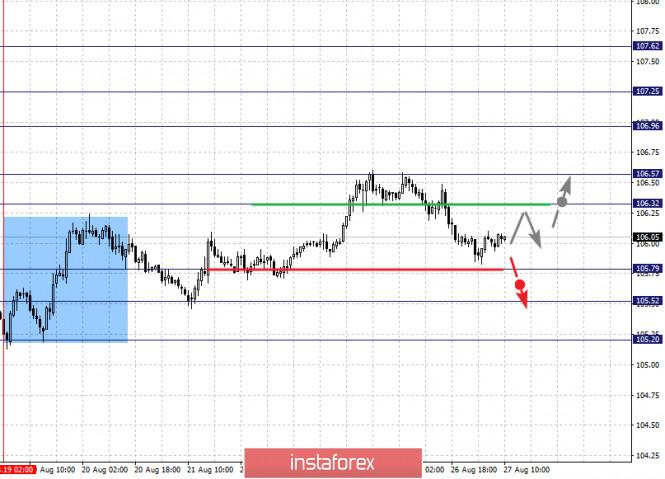 analytics5f4766e6404ad - Фрактальный анализ по основным валютным парам на 27 августа