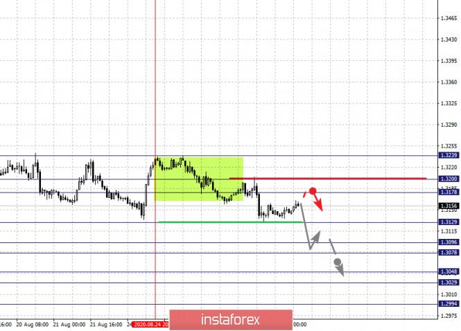 analytics5f4766f4d0229 - Фрактальный анализ по основным валютным парам на 27 августа