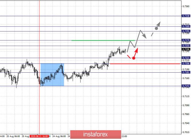 analytics5f476704d7300 - Фрактальный анализ по основным валютным парам на 27 августа