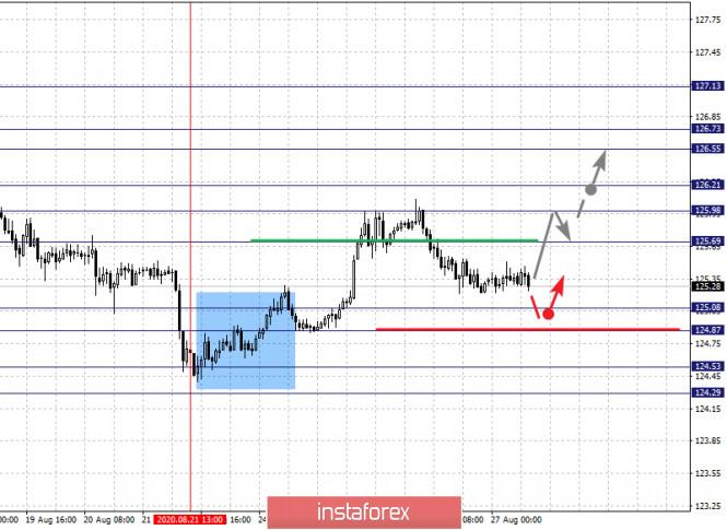 analytics5f47671682432 - Фрактальный анализ по основным валютным парам на 27 августа