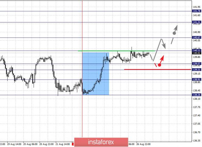 analytics5f4767276326f - Фрактальный анализ по основным валютным парам на 27 августа