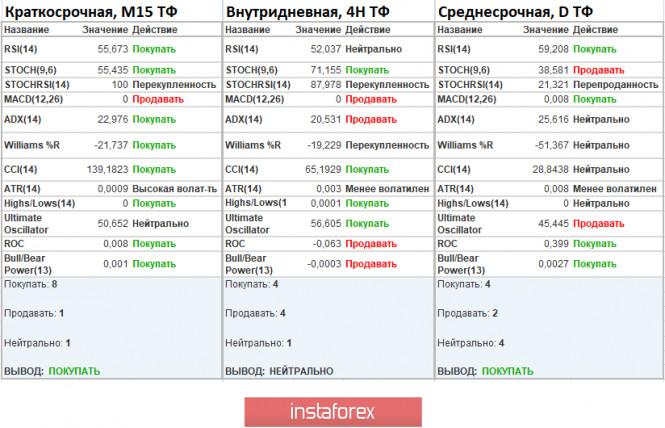 analytics5f476c9a4f54f - Торговые рекомендации по валютной паре EURUSD – расстановка торговых ордеров (27 августа)
