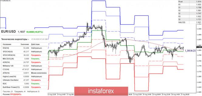 analytics5f4771c2d0cfd - EUR/USD и GBP/USD 27 августа – рекомендации технического анализа