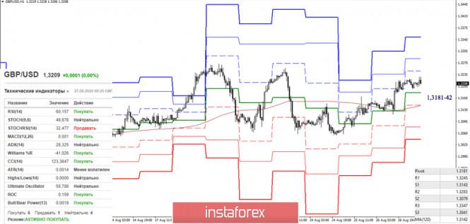 analytics5f4771ddbbcd3 - EUR/USD и GBP/USD 27 августа – рекомендации технического анализа