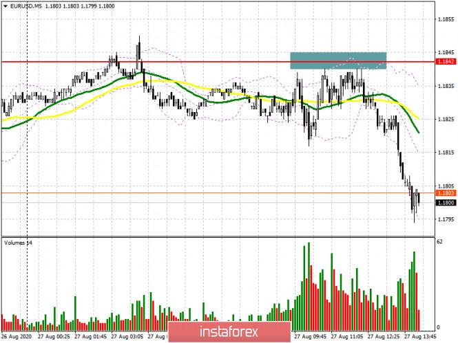 analytics5f479aa9769ce - EUR/USD: план на американскую сессию 27 августа (разбор утренних сделок). Торговля остается в канале. Давление на евро может