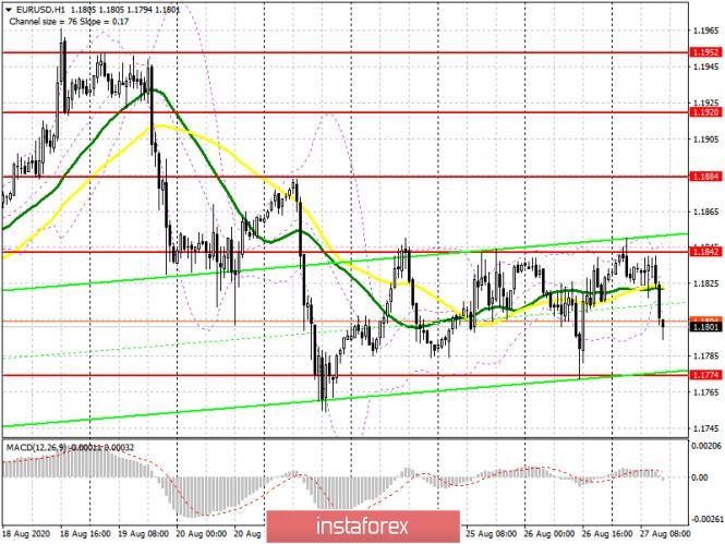analytics5f479ab085ee7 - EUR/USD: план на американскую сессию 27 августа (разбор утренних сделок). Торговля остается в канале. Давление на евро может