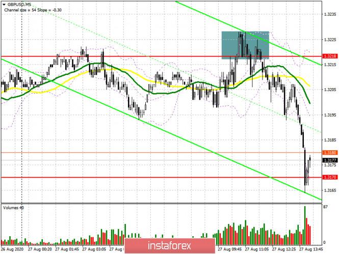 analytics5f479af352347 - GBP/USD: план на американскую сессию 27 августа (разбор утренних сделок). Покупателей не хватило. Медведи сумели удержать