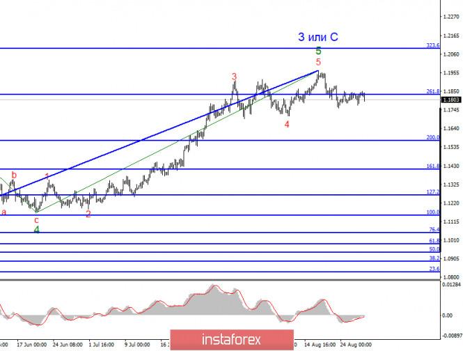analytics5f47b05d9d58a - Анализ EUR/USD 27 августа. Отвяжет ли инфляцию от ключевой ставки ФРС? Что может сообщить Джером Пауэлл? Поможет ли это доллару?