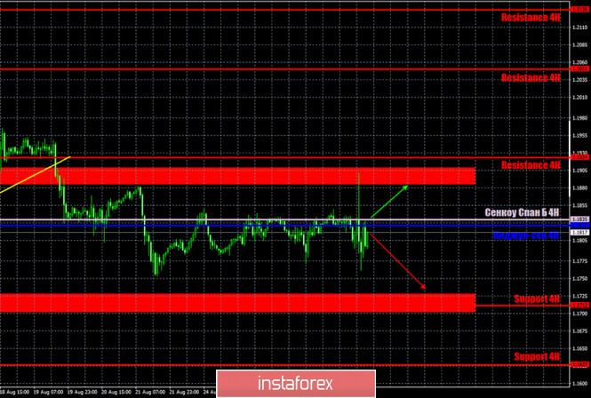analytics5f484a564f5ff - Горящий прогноз и торговые сигналы по паре EUR/USD на 28 августа. Отчет Commitments of Traders. Выступление Джерома Пауэлла
