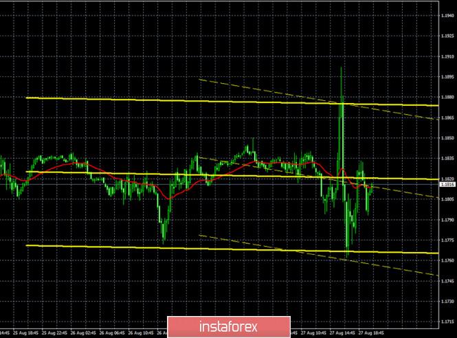 analytics5f484a668e93f - Горящий прогноз и торговые сигналы по паре EUR/USD на 28 августа. Отчет Commitments of Traders. Выступление Джерома Пауэлла