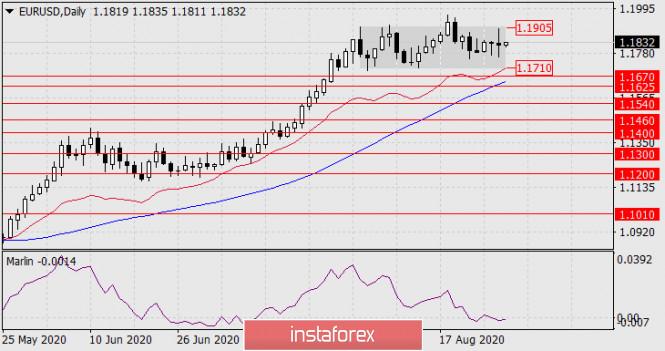 analytics5f4870718be79 - Прогноз по EUR/USD на 28 августа 2020 года