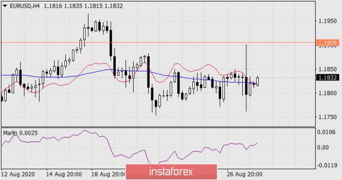 analytics5f4870bd0870e - Прогноз по EUR/USD на 28 августа 2020 года
