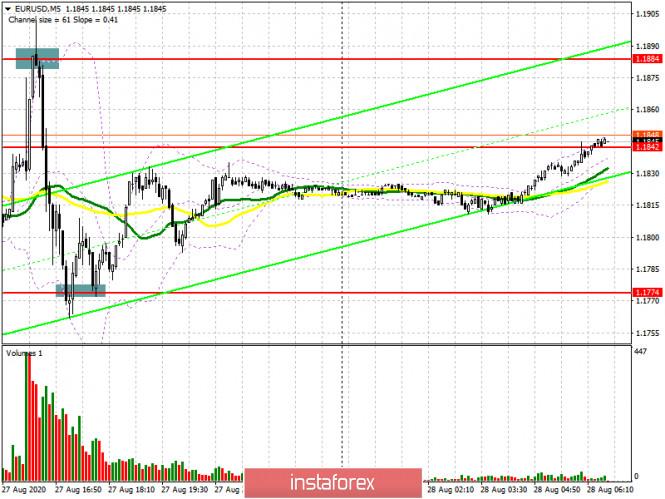 analytics5f488561aae3c - EUR/USD: план на европейскую сессию 28 августа (разбор вчерашних сделок). Изменения в денежно-кредитной политике ФРС не сильно
