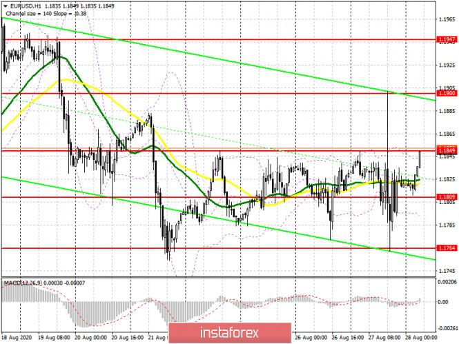 analytics5f48856a9d488 - EUR/USD: план на европейскую сессию 28 августа (разбор вчерашних сделок). Изменения в денежно-кредитной политике ФРС не сильно