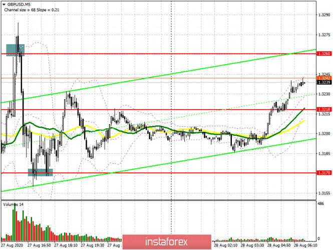 analytics5f4888455708c - GBP/USD: план на европейскую сессию 28 августа (разбор вчерашних сделок). Покупатели фунта готовят закрепление на максимумах