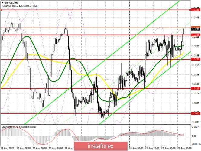 analytics5f4888677f209 - GBP/USD: план на европейскую сессию 28 августа (разбор вчерашних сделок). Покупатели фунта готовят закрепление на максимумах