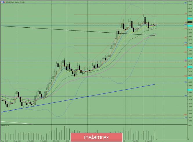 analytics5f488ded425d9 - Индикаторный анализ. Дневной обзор на 28 августа 2020 по валютной паре EUR/USD