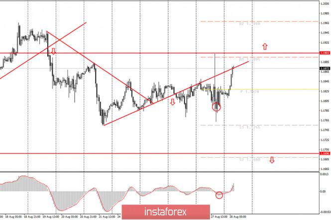 analytics5f4895aaf0697 - Аналитика и торговые сигналы для начинающих. Как торговать валютную пару EUR/USD 28 августа? План по открытию и закрытию
