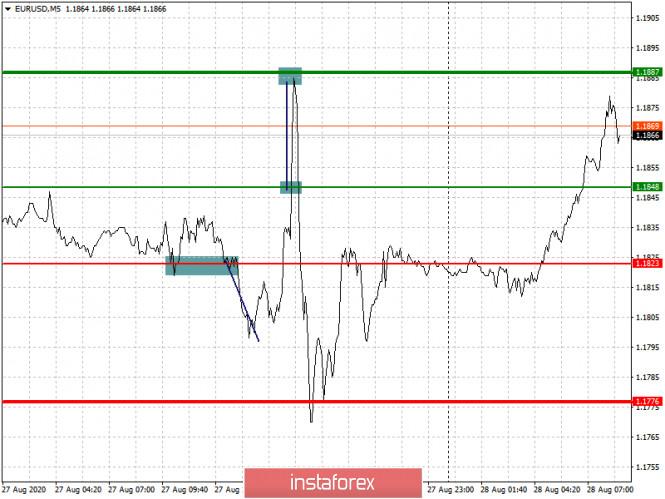 analytics5f4899afb0e8d - Простые рекомендации по входу в рынок и выходу для начинающих трейдеров (разбор сделок на Форекс). Валютные пары EURUSD и