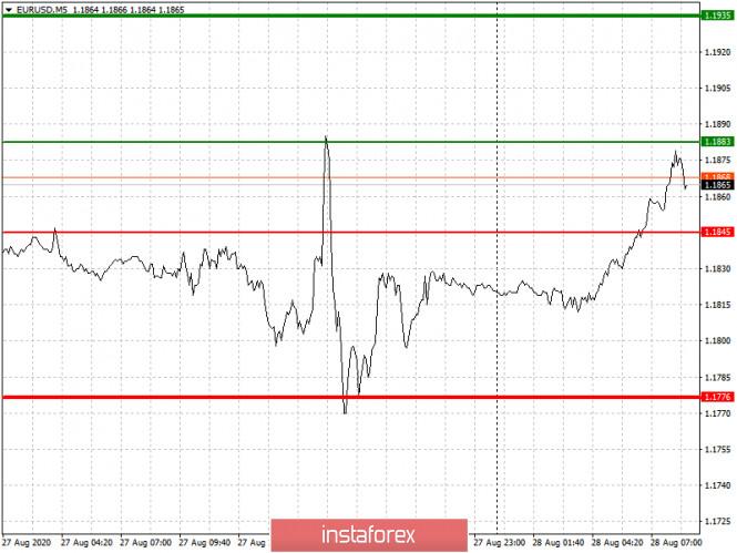 analytics5f4899bc7852b - Простые рекомендации по входу в рынок и выходу для начинающих трейдеров (разбор сделок на Форекс). Валютные пары EURUSD и