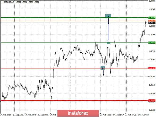 analytics5f4899c46cf5f - Простые рекомендации по входу в рынок и выходу для начинающих трейдеров (разбор сделок на Форекс). Валютные пары EURUSD и