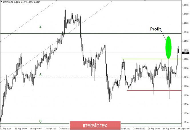analytics5f48a7c224a6c - Простые и понятные торговые рекомендации по валютным парам EURUSD и GBPUSD – 28.08.20