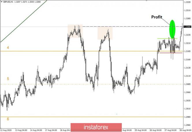 analytics5f48a7cd7bde5 - Простые и понятные торговые рекомендации по валютным парам EURUSD и GBPUSD – 28.08.20