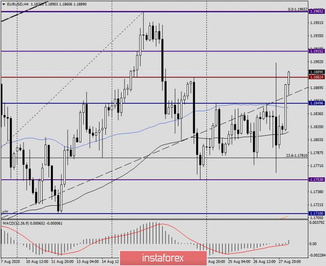 analytics5f48afa492d0e - Анализ и прогноз по EUR/USD на 28 августа 2020 года