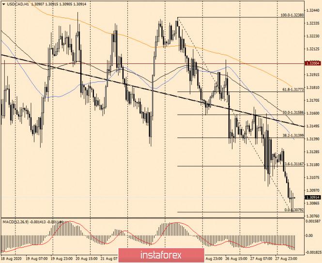 analytics5f48b9c981736 - Анализ и прогноз по USD/CAD на 28 августа 2020 года