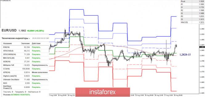 analytics5f48be25d24b7 - EUR/USD и GBP/USD 28 августа – рекомендации технического анализа
