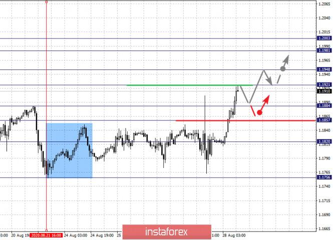 analytics5f48d82c45991 - Фрактальный анализ по основным валютным парам на 28 августа