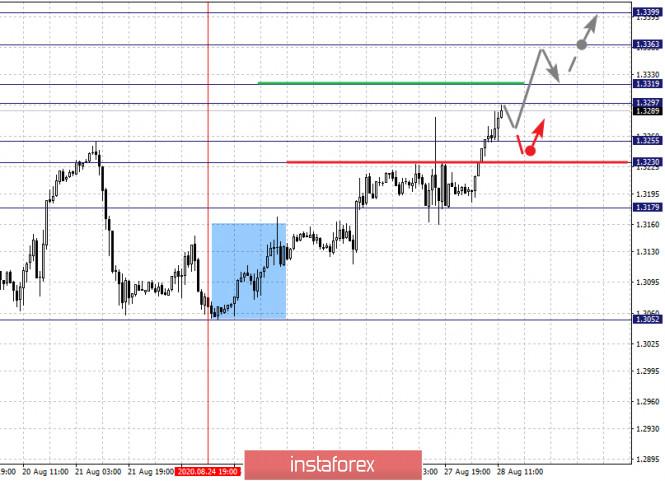 analytics5f48d83783091 - Фрактальный анализ по основным валютным парам на 28 августа