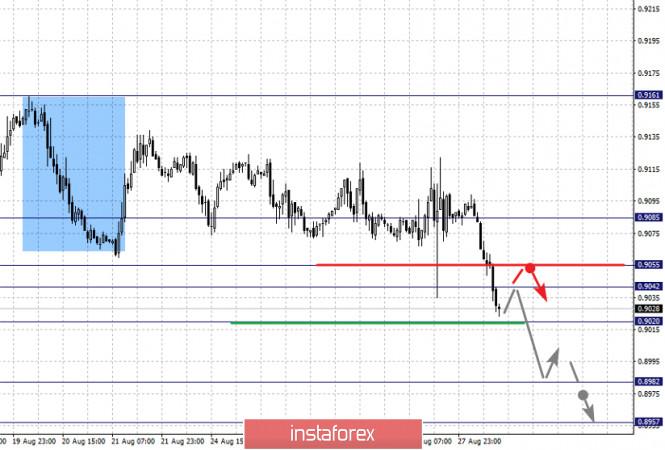 analytics5f48d8436a7eb - Фрактальный анализ по основным валютным парам на 28 августа