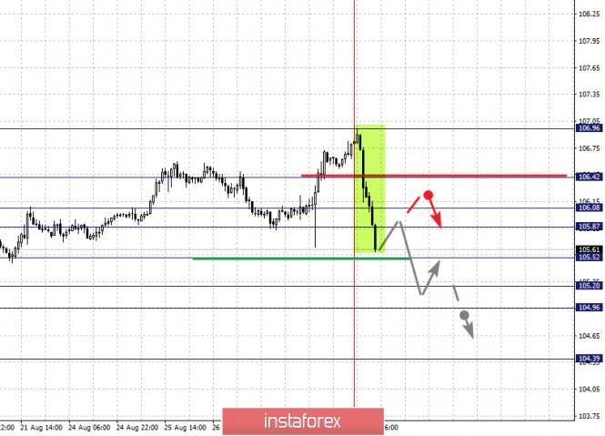 analytics5f48d8503742e - Фрактальный анализ по основным валютным парам на 28 августа