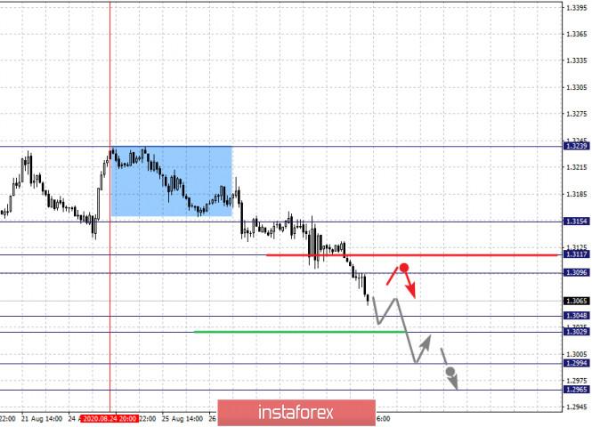 analytics5f48d861ad035 - Фрактальный анализ по основным валютным парам на 28 августа