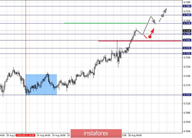 analytics5f48d8739bd1c - Фрактальный анализ по основным валютным парам на 28 августа