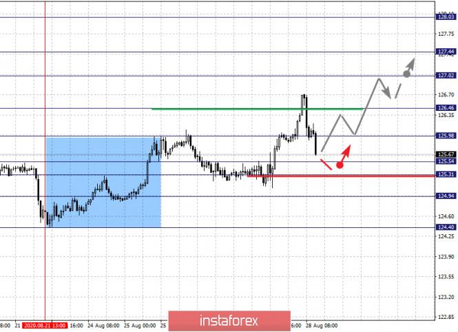 analytics5f48d885a42ae - Фрактальный анализ по основным валютным парам на 28 августа