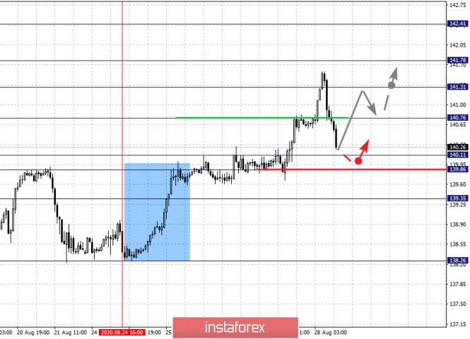 analytics5f48d8a97bec7 - Фрактальный анализ по основным валютным парам на 28 августа