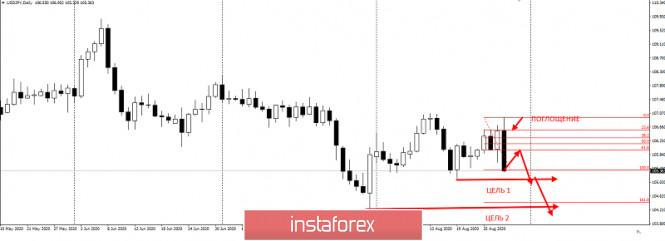analytics5f48e7337a6b6 - EURUSD вырос - долги внизу остались
