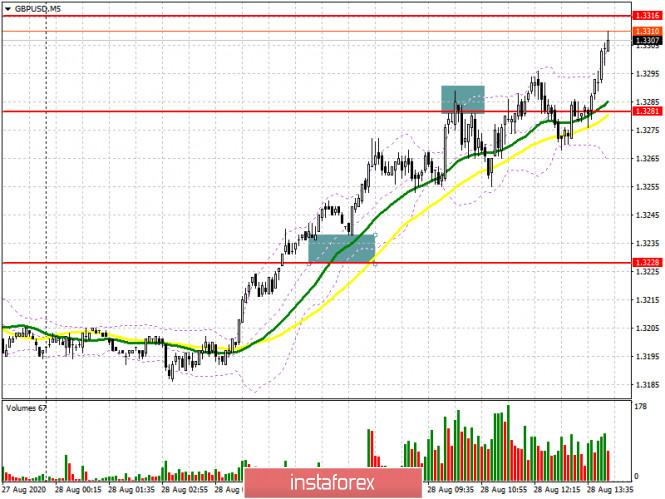 analytics5f48ecd6b8cf4 - GBP/USD: план на американскую сессию 28 августа (разбор утренних сделок). Фунт продолжает пробивать себе дорогу наверх