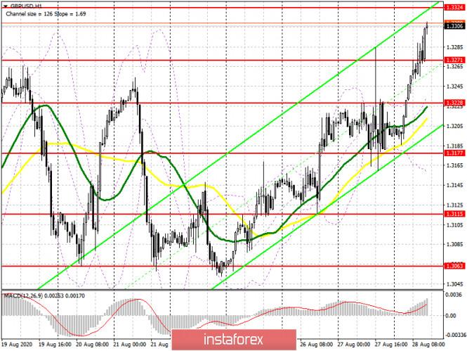 analytics5f48ecdceccda - GBP/USD: план на американскую сессию 28 августа (разбор утренних сделок). Фунт продолжает пробивать себе дорогу наверх