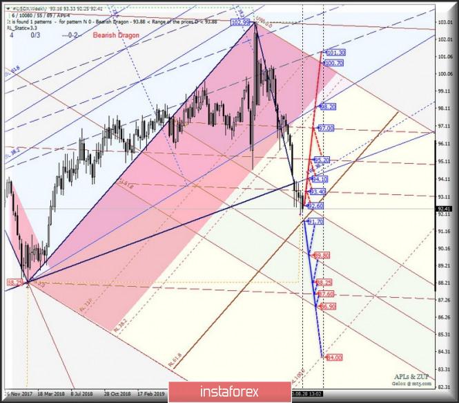 analytics5f48fed7ddd4e - Weekly - #USDX vs EUR/USD & GBP/USD & USD/JPY. Комплексный анализ APLs & ZUP вариантов движения с 31 августа