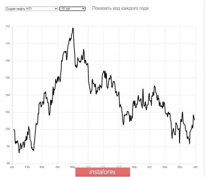 analytics5f491a0468f19 - Сезон ураганов и цена нефти - почему все не так, как вы подумали