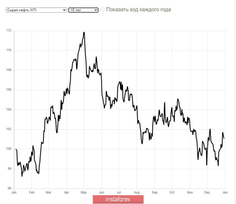 Сезон ураганов и цена нефти - почему все не так, как вы подумали