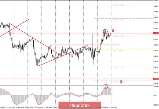 analytics5f4bce9e0ddf7 - Аналитика и торговые сигналы для начинающих. Как торговать валютную пару EUR/USD 31 августа? Анализ сделок пятницы. Подготовка