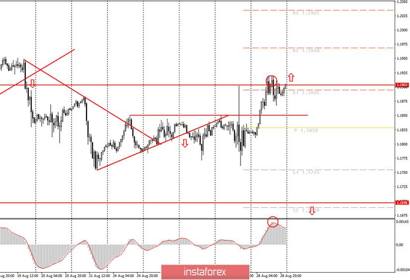 Аналитика и торговые сигналы для начинающих. Как торговать валютную пару EUR/USD 31 августа? Анализ сделок пятницы. Подготовка к торгам в понедельник.